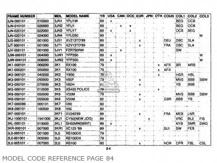 Yamaha Model Code Reference 1961-1989 Model Code Reference Page 84