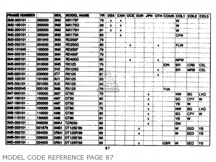 Yamaha Model Code Reference 1961-1989 Model Code Reference Page 87