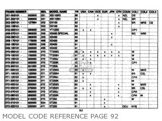 Yamaha Model Code Reference 1961-1989 Model Code Reference Page 92