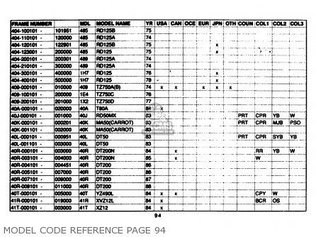 Yamaha Model Code Reference 1961-1989 Model Code Reference Page 94