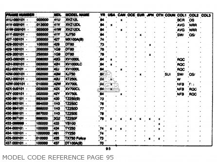 Yamaha Model Code Reference 1961-1989 Model Code Reference Page 95