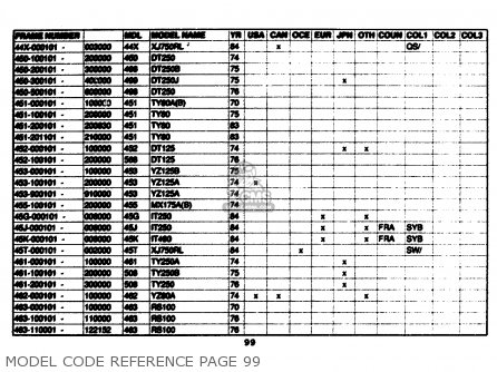 Yamaha Model Code Reference 1961-1989 Model Code Reference Page 99