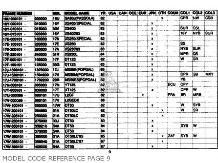Yamaha Model Code Reference 1961-1989 Model Code Reference Page 9