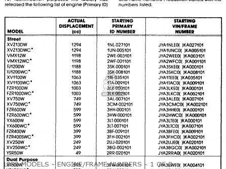 Yamaha Motorcycle Engine Serial Number Decoder