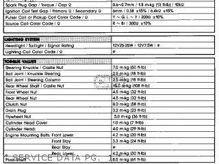 Yamaha Yfp350u 1988 Terrapro   Service Data Pg   1